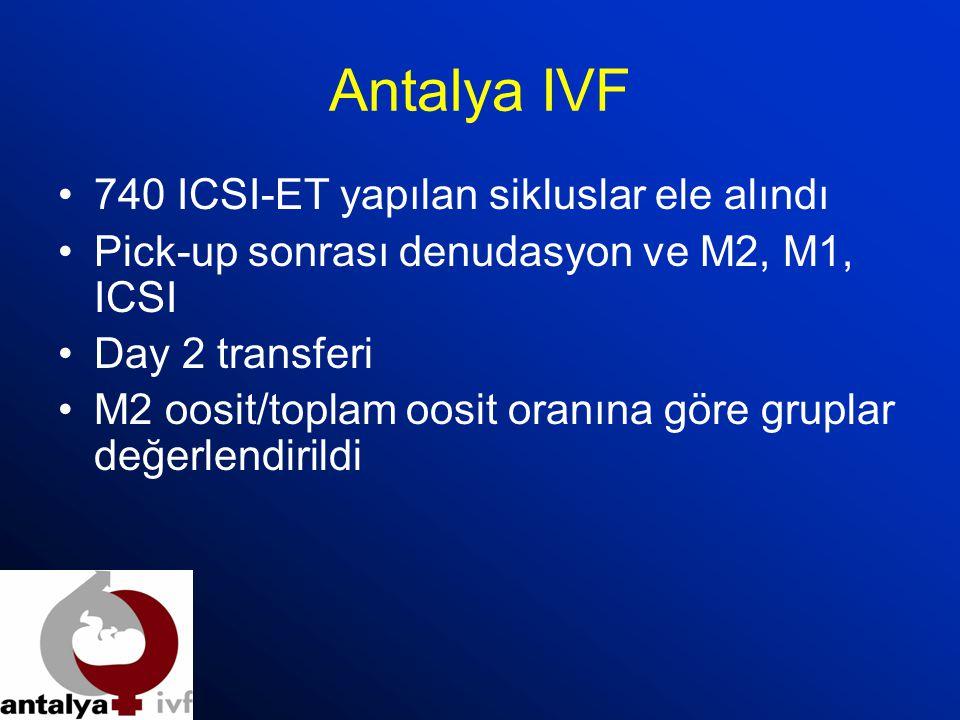 Antalya IVF 740 ICSI-ET yapılan sikluslar ele alındı