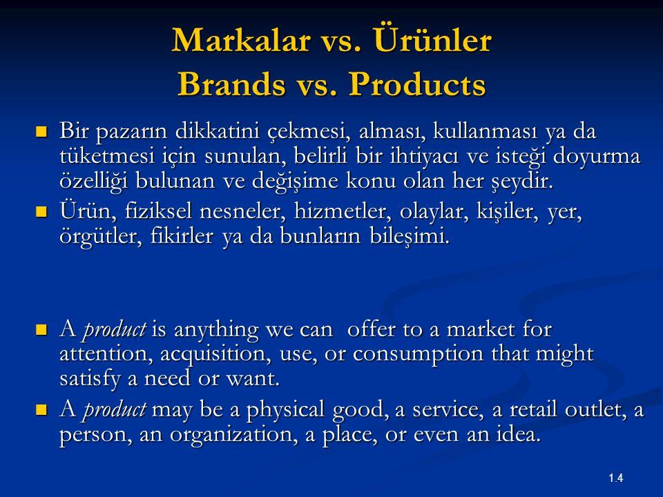 Markalar vs. Ürünler Brands vs. Products