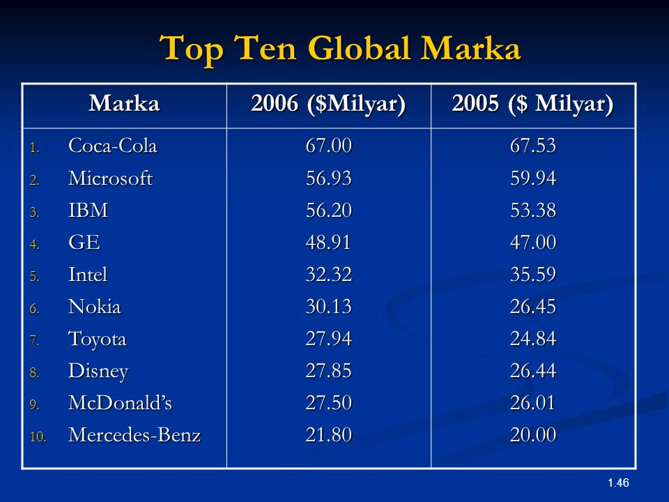 Top Ten Global Marka Marka 2006 ($Milyar) 2005 ($ Milyar) Coca-Cola