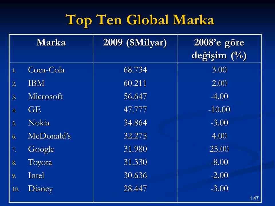 Top Ten Global Marka Marka 2009 ($Milyar) 2008'e göre değişim (%)