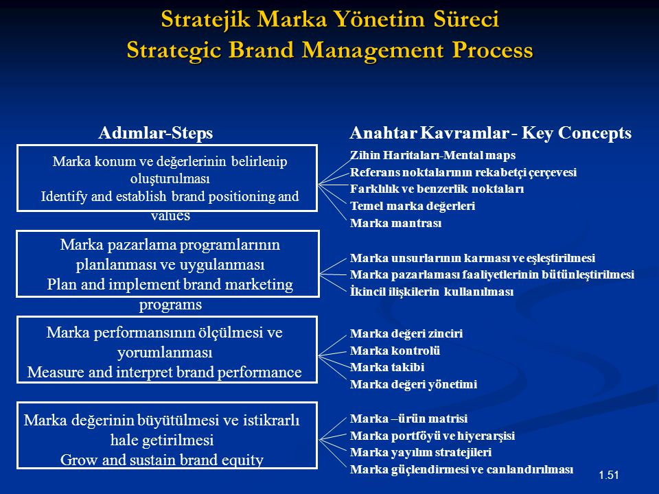 Stratejik Marka Yönetim Süreci Strategic Brand Management Process
