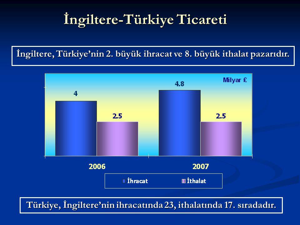 İngiltere-Türkiye Ticareti