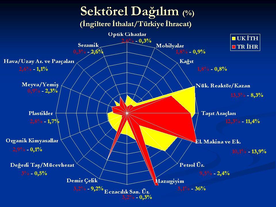 Sektörel Dağılım (%) (İngiltere İthalat/Türkiye İhracat)