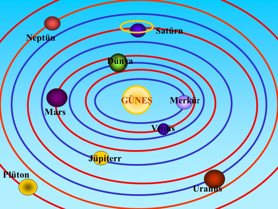 Satürn Neptün Dünya GÜNEŞ Merkür Mars Venüs Jüpiterr Plüton Uranüs