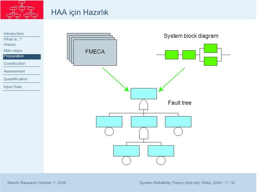 HAA için Hazırlık System block diagram FMECA Fault tree