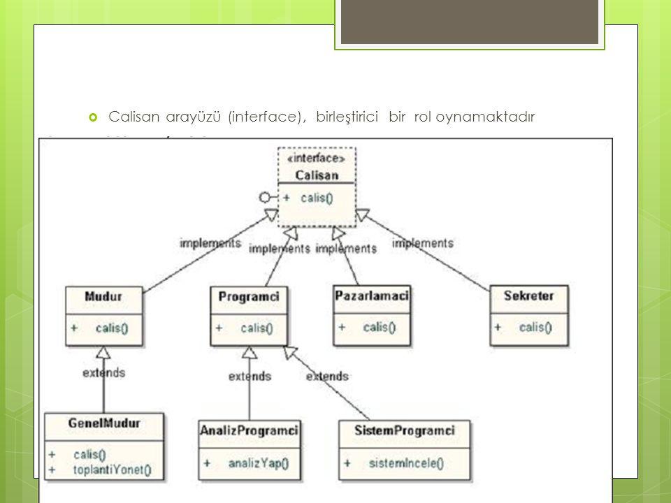 Calisan arayüzü (interface), birleştirici bir rol oynamaktadır