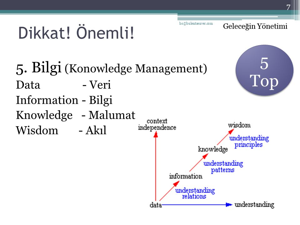 Dikkat! Önemli! 5 Top 5. Bilgi (Konowledge Management) Data - Veri