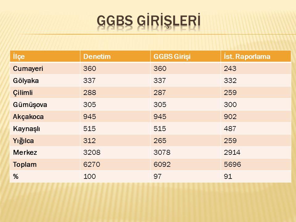 GGBS GİRİŞLERİ İlçe Denetim GGBS Girişi İst. Raporlama Cumayeri 360