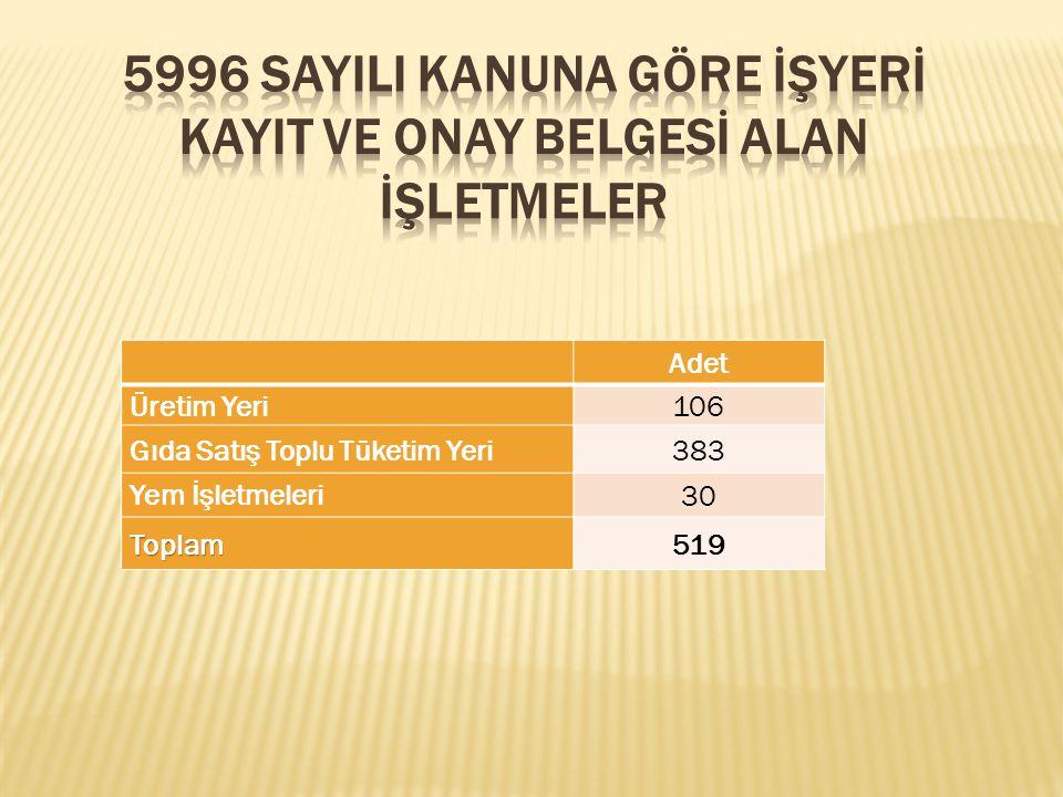 5996 SAYILI KANUNA GÖRE İŞYERİ KAYIT VE ONAY BELGESİ ALAN İŞLETMELER