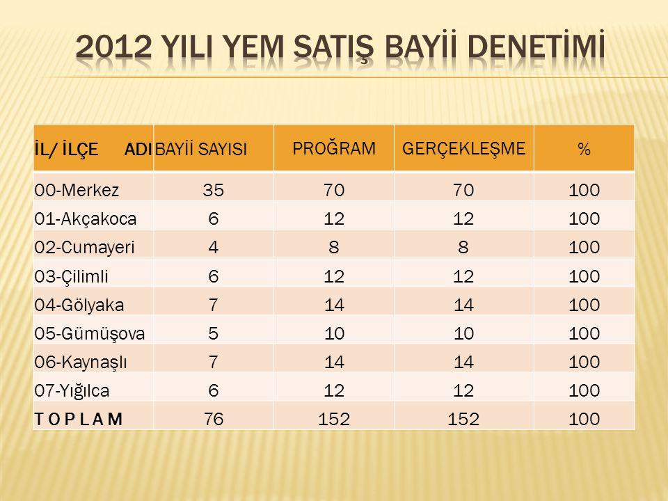 2012 YILI YEM SATIŞ BAYİİ DENETİMİ
