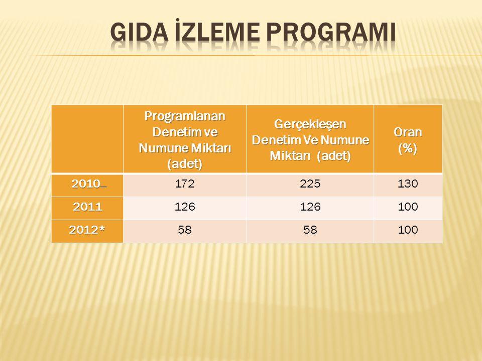 GIDA İZLEME PROGRAMI Programlanan Denetim ve Numune Miktarı (adet)