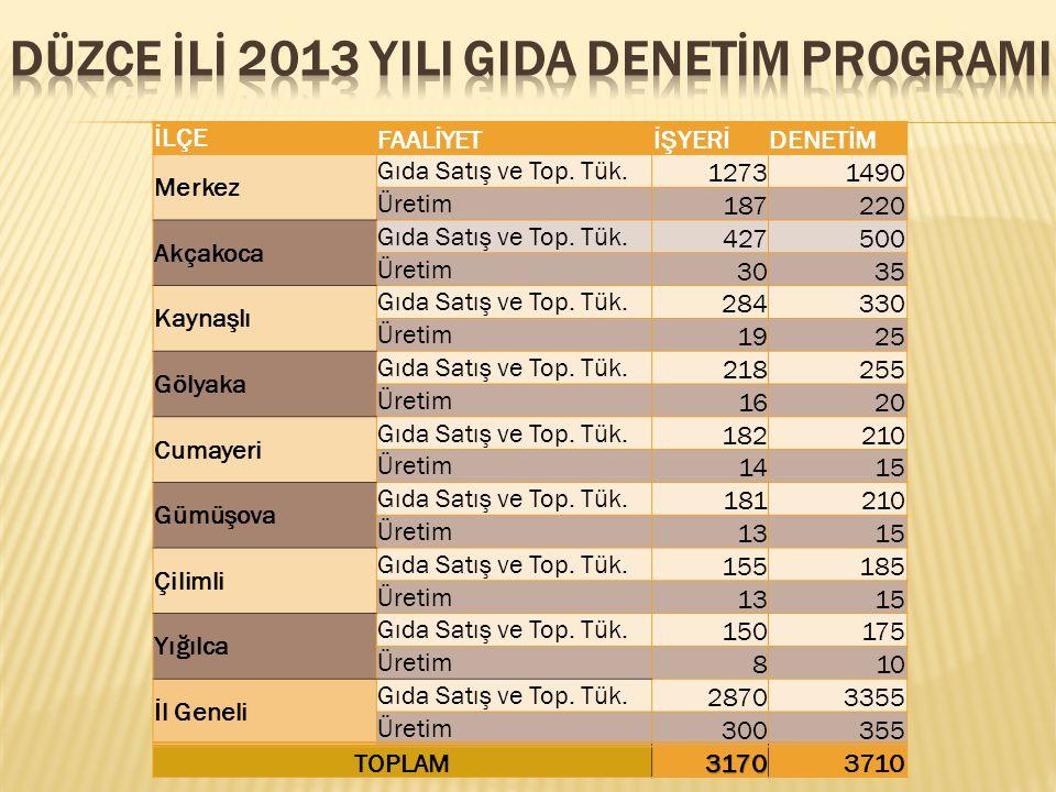 DÜZCE İLİ 2013 YILI GIDA DENETİM PROGRAMI