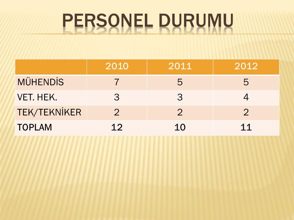 PERSONEL DURUMU 2010 2011 2012 MÜHENDİS 7 5 VET. HEK. 3 4 TEK/TEKNİKER