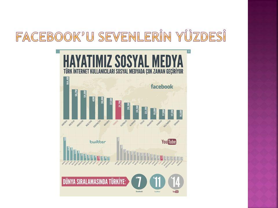 Facebook'U SEVENLERİN YÜZDESİ