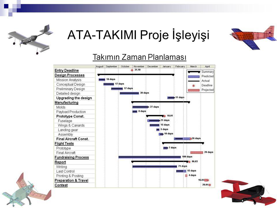 ATA-TAKIMI Proje İşleyişi
