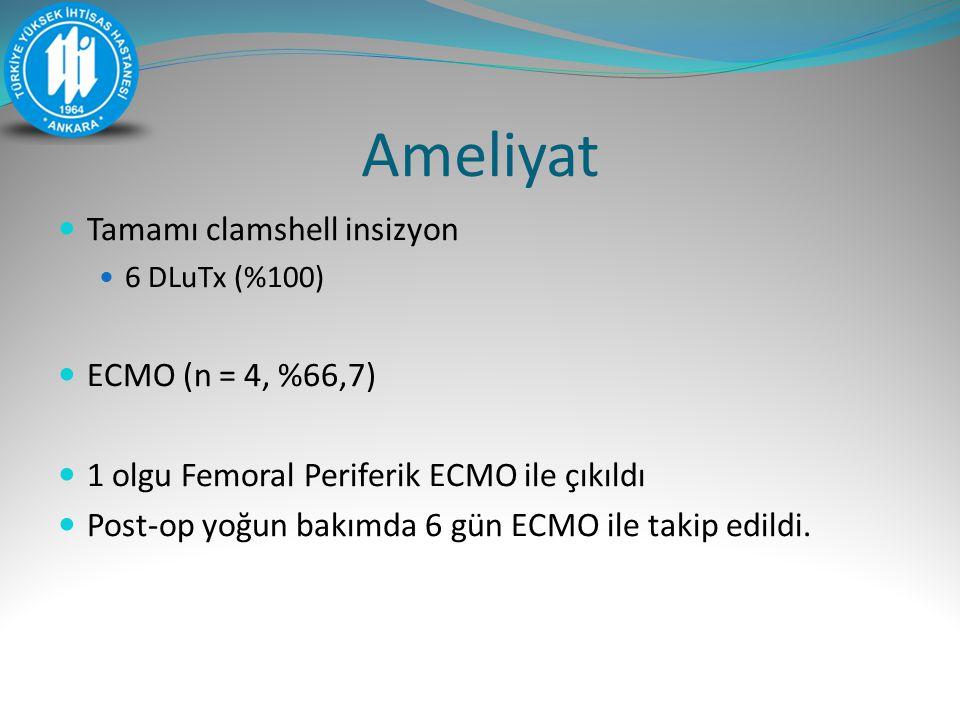 Ameliyat Tamamı clamshell insizyon ECMO (n = 4, %66,7)
