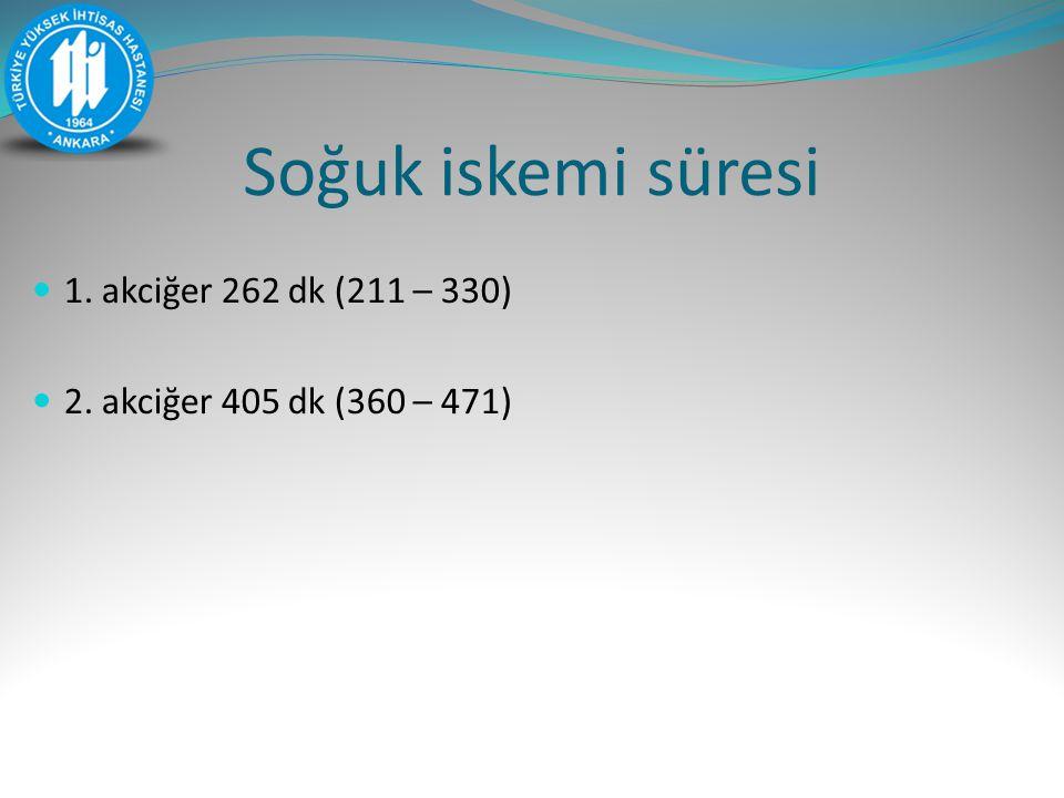 Soğuk iskemi süresi 1. akciğer 262 dk (211 – 330)