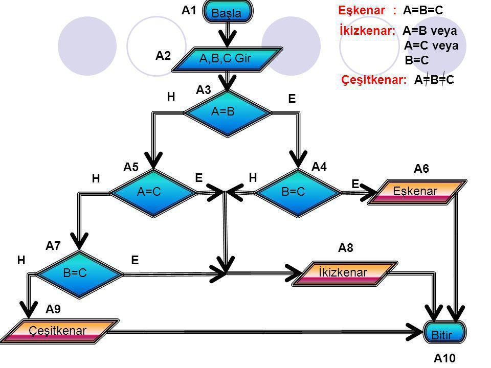 A1 Başla. Eşkenar : A=B=C. İkizkenar: A=B veya. A=C veya. B=C. A2. A,B,C Gir. Çeşitkenar: A=B=C.