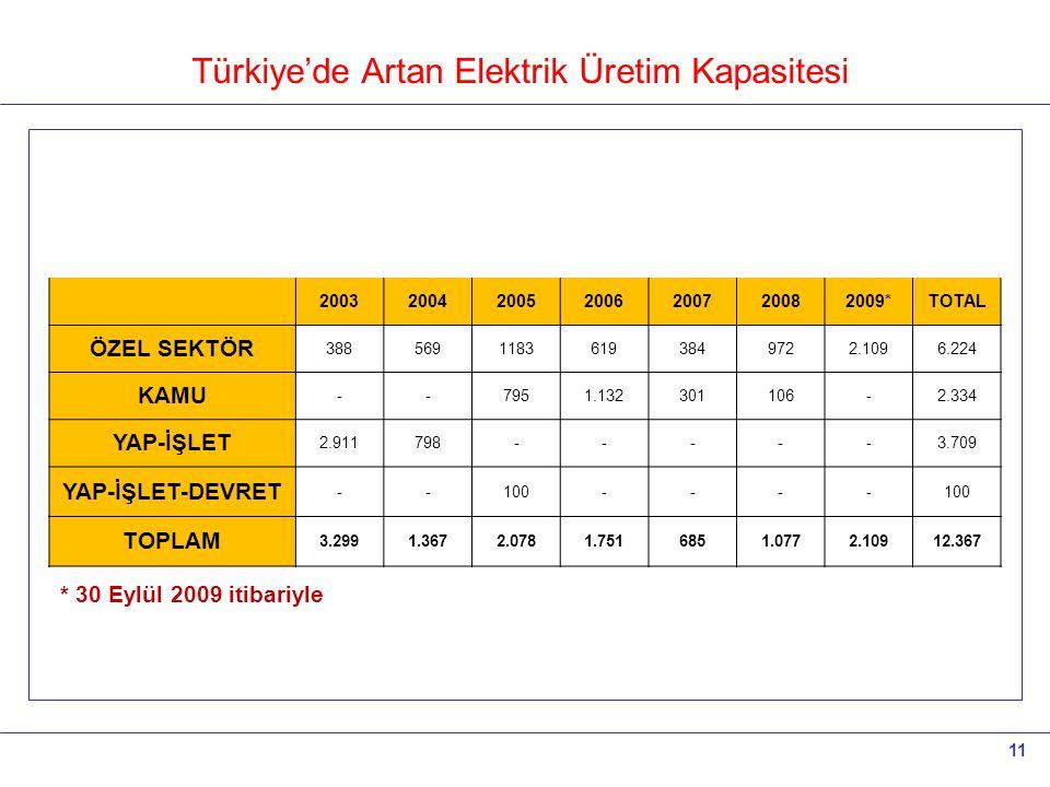 Türkiye'de Artan Elektrik Üretim Kapasitesi