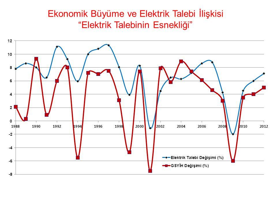 Ekonomik Büyüme ve Elektrik Talebi İlişkisi Elektrik Talebinin Esnekliği