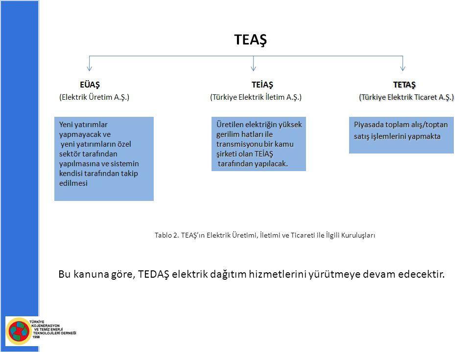 Tablo 2. TEAŞ'ın Elektrik Üretimi, İletimi ve Ticareti ile İlgili Kuruluşları