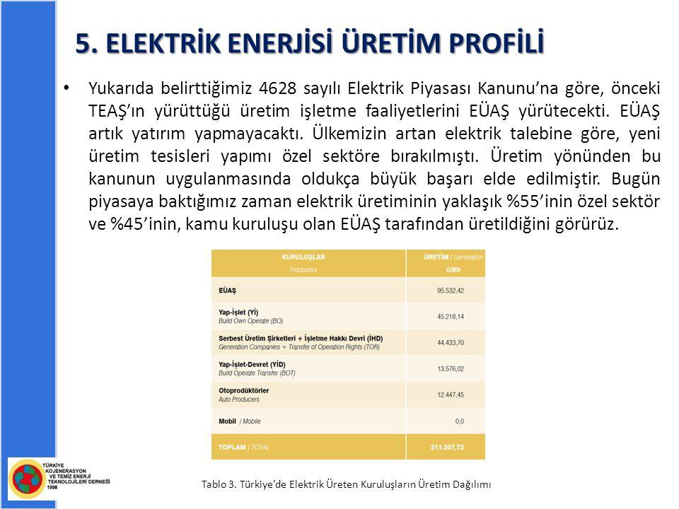 5. ELEKTRİK ENERJİSİ ÜRETİM PROFİLİ