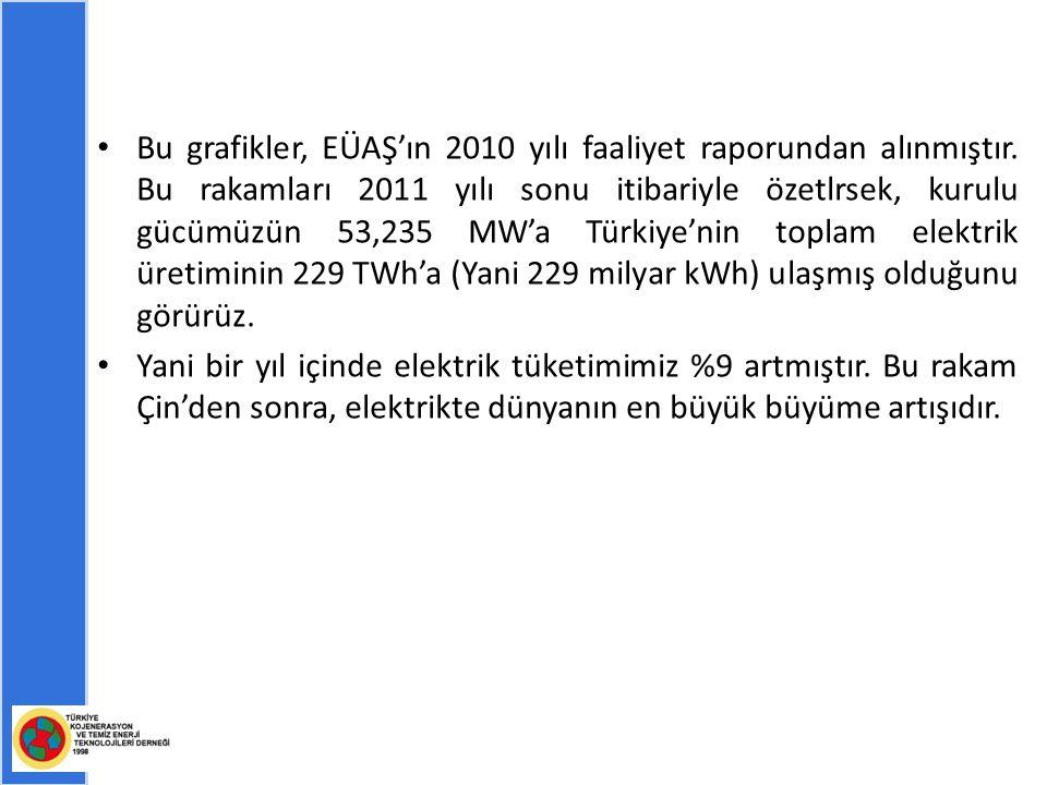 Bu grafikler, EÜAŞ'ın 2010 yılı faaliyet raporundan alınmıştır