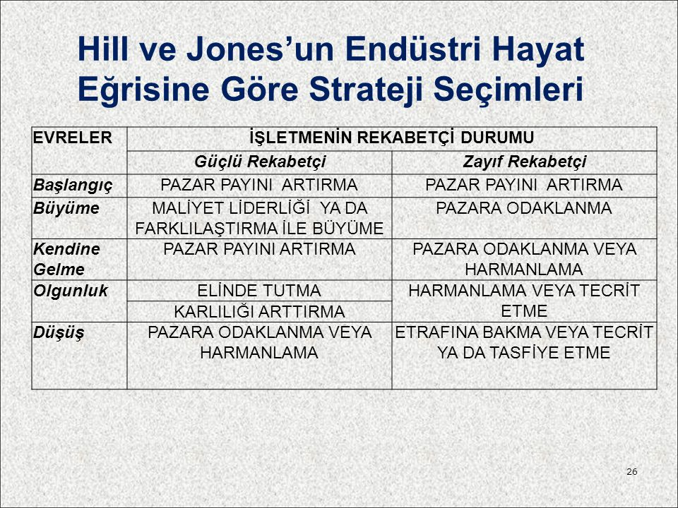 Hill ve Jones'un Endüstri Hayat Eğrisine Göre Strateji Seçimleri