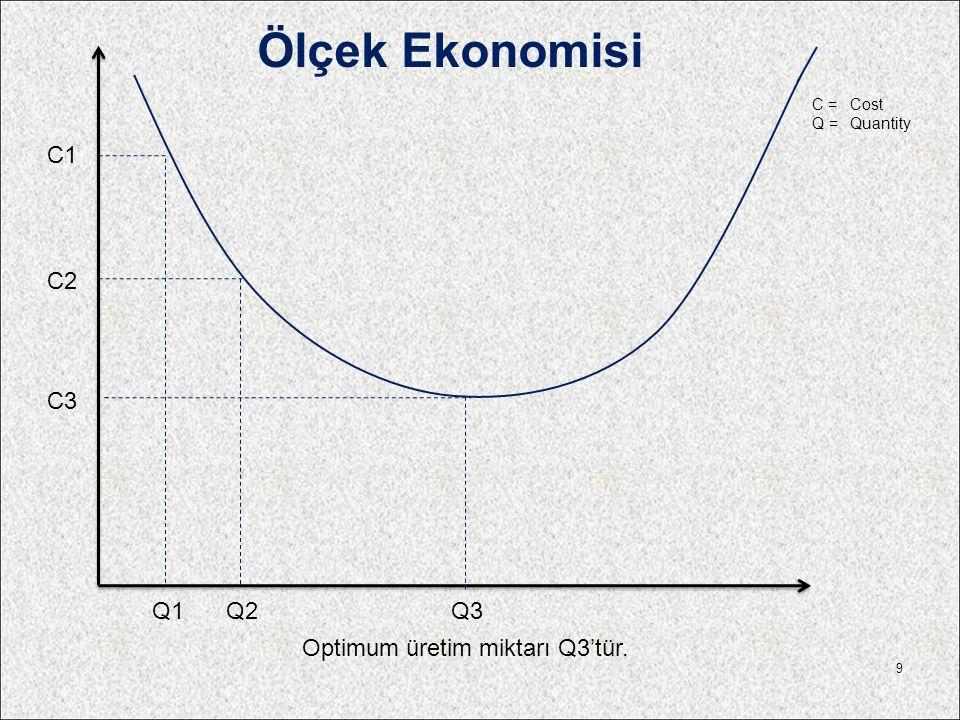 Ölçek Ekonomisi C1 C2 C3 Q1 Q2 Q3 Optimum üretim miktarı Q3'tür.