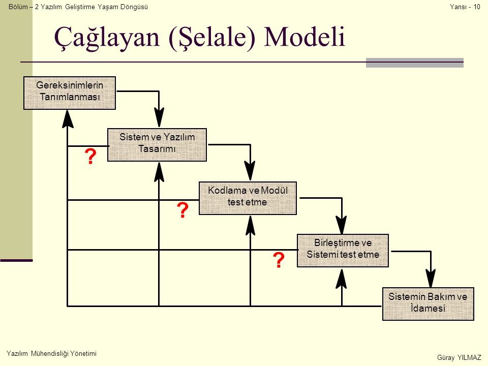 Çağlayan (Şelale) Modeli
