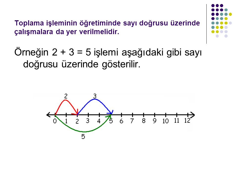 Toplama işleminin öğretiminde sayı doğrusu üzerinde çalışmalara da yer verilmelidir.