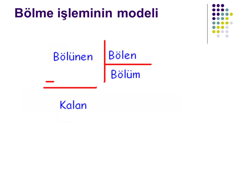Bölme işleminin modeli
