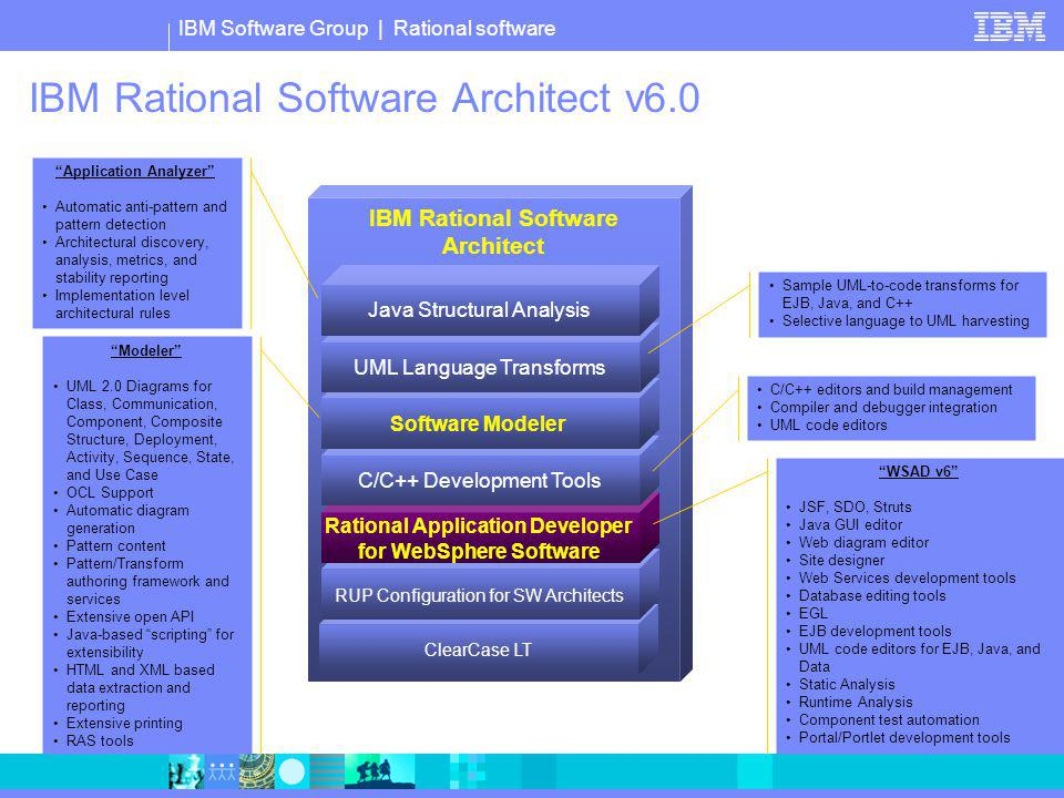IBM Rational Software Architect v6.0