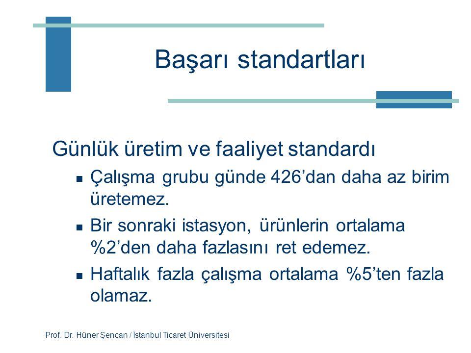 Başarı standartları Günlük üretim ve faaliyet standardı