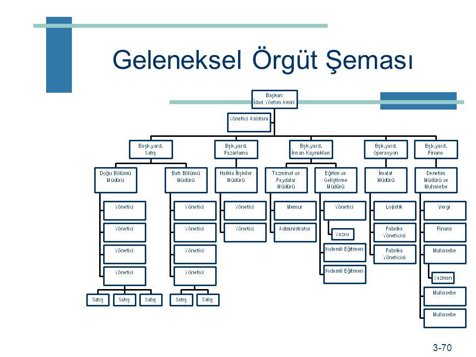 Geleneksel Örgüt Şeması