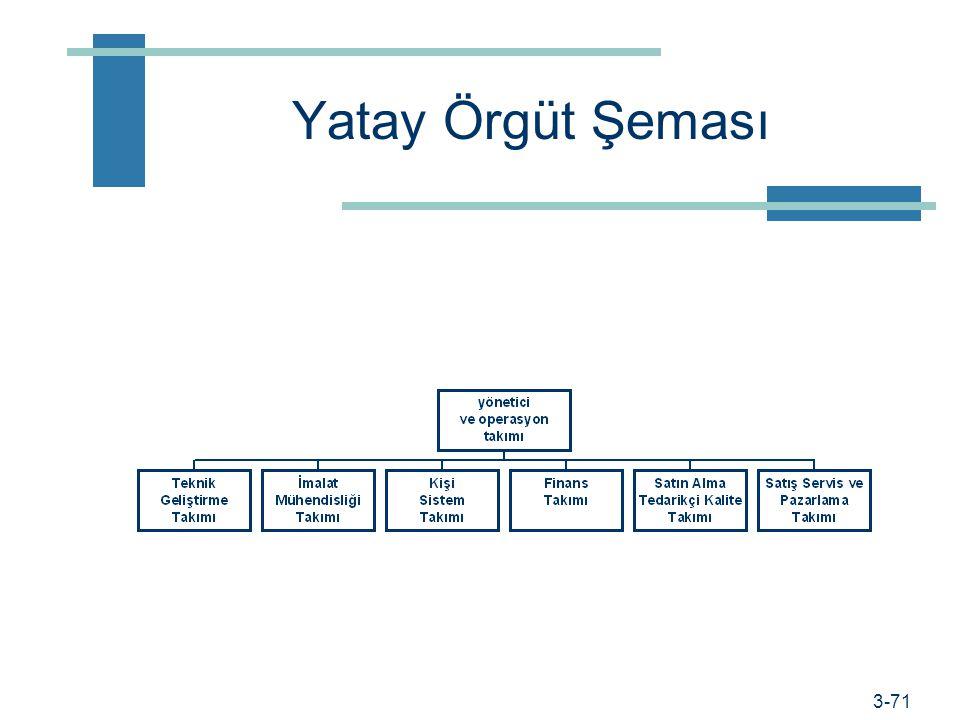 Yatay Örgüt Şeması Flatter Organizations Instead of traditional pyramid-shaped organizations with.