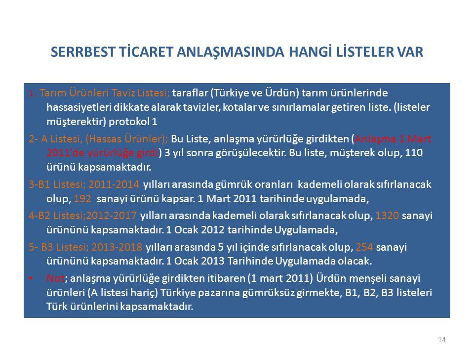 SERRBEST TİCARET ANLAŞMASINDA HANGİ LİSTELER VAR