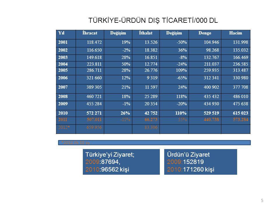 TÜRKİYE-ÜRDÜN DIŞ TİCARETİ/000 DL