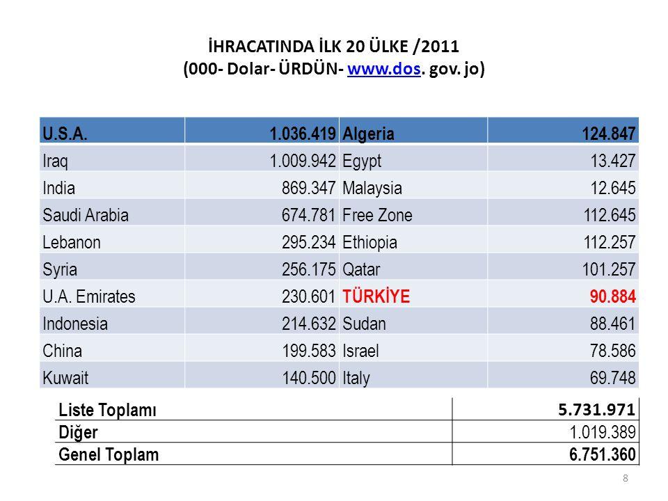 İHRACATINDA İLK 20 ÜLKE /2011 (000- Dolar- ÜRDÜN- www.dos. gov. jo)