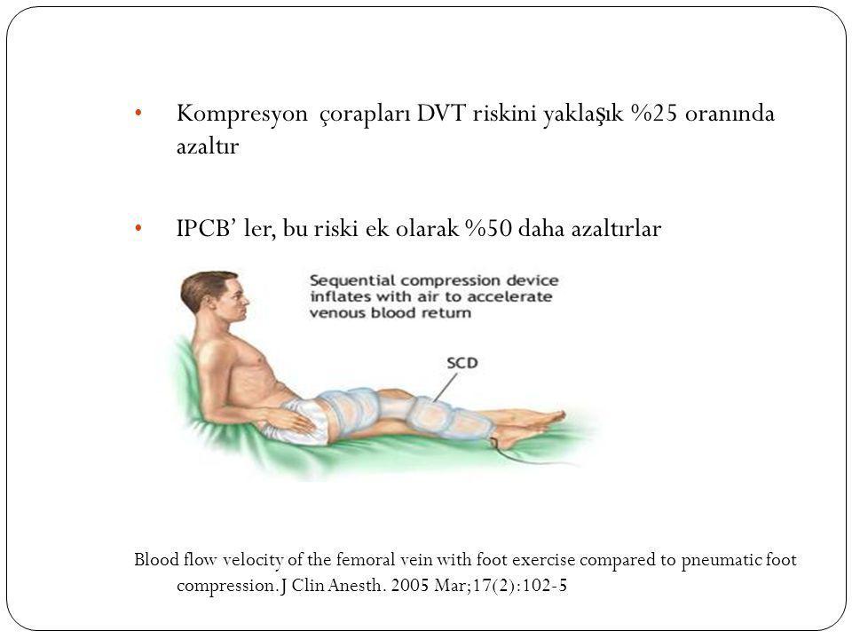 Kompresyon çorapları DVT riskini yaklaşık %25 oranında azaltır