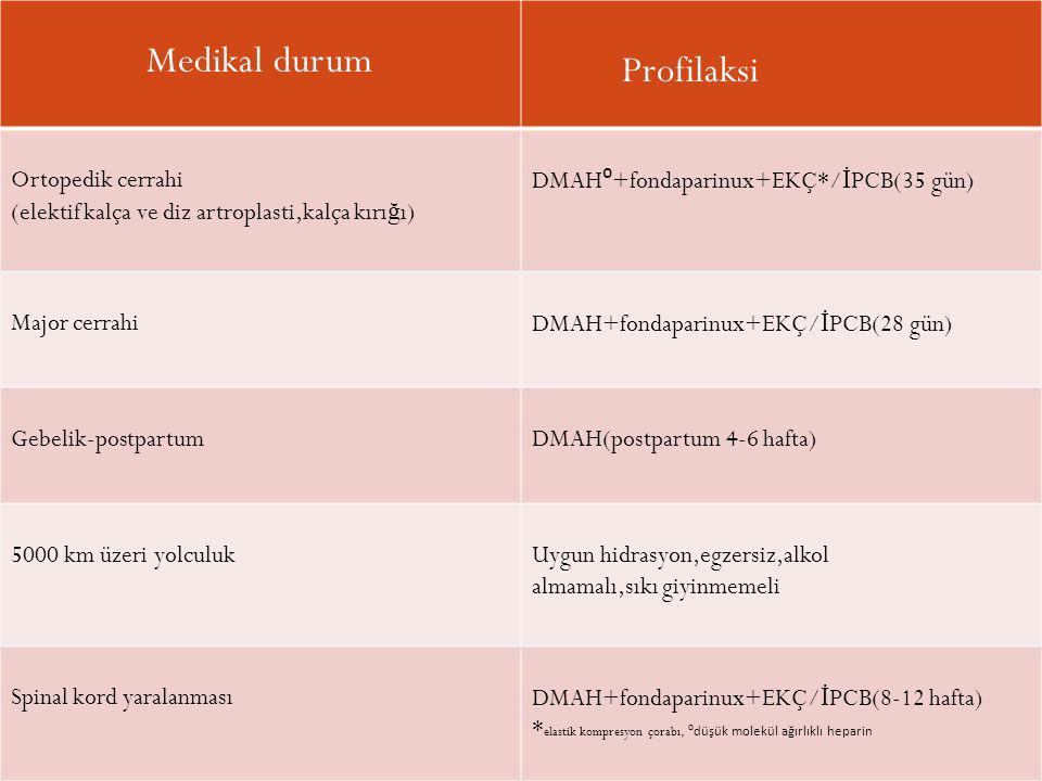 Medikal durum Profilaksi Ortopedik cerrahi