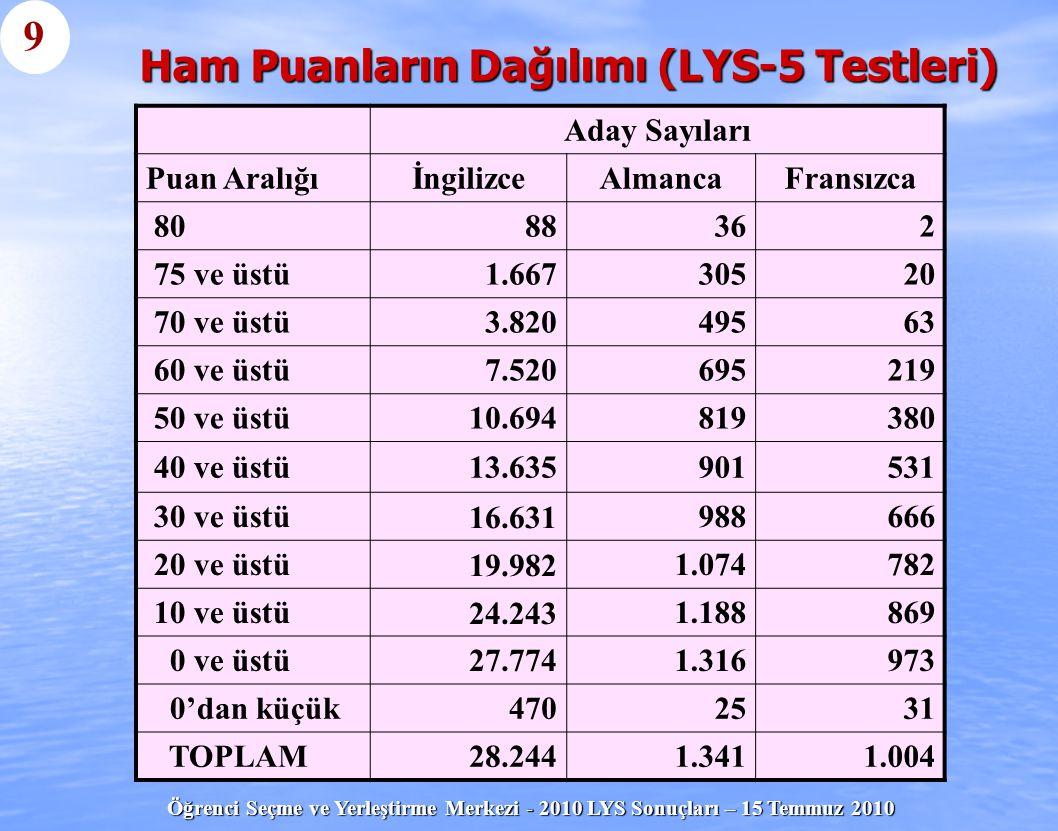 Ham Puanların Dağılımı (LYS-5 Testleri)