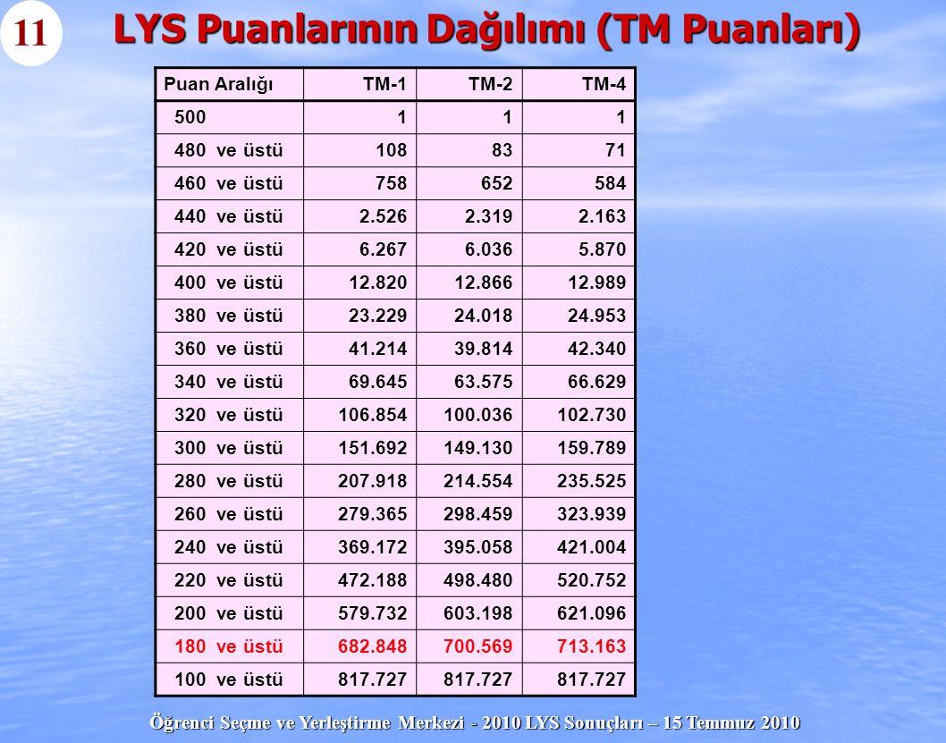 LYS Puanlarının Dağılımı (TM Puanları)