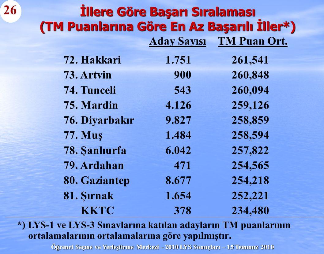 26 İllere Göre Başarı Sıralaması (TM Puanlarına Göre En Az Başarılı İller*) Aday Sayısı TM Puan Ort.