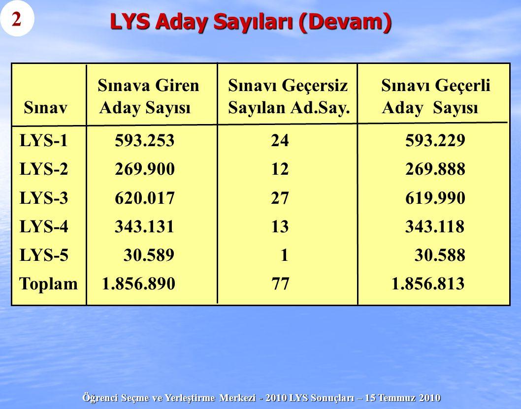 LYS Aday Sayıları (Devam)