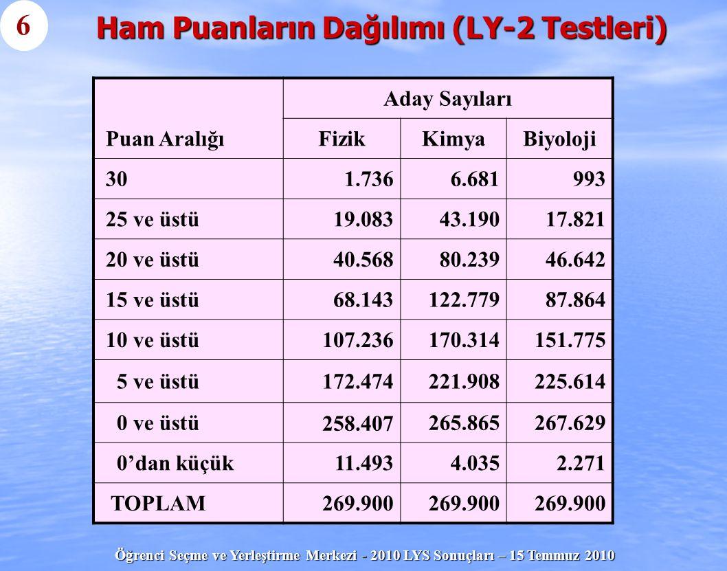 Ham Puanların Dağılımı (LY-2 Testleri)