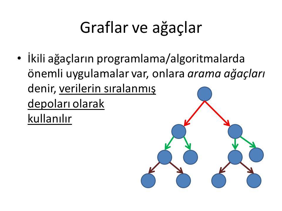 Graflar ve ağaçlar