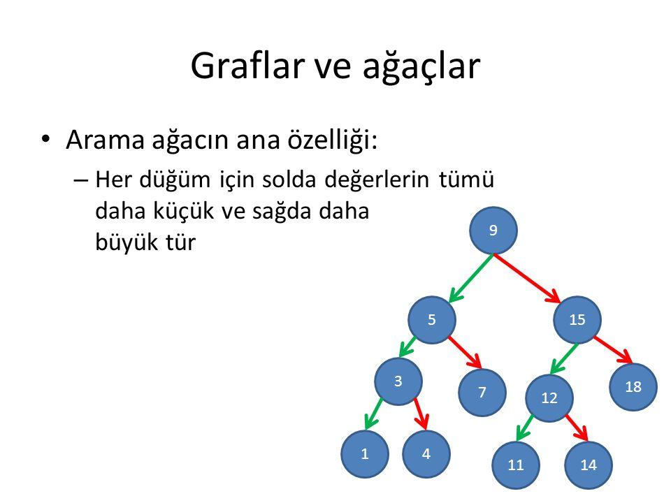 Graflar ve ağaçlar Arama ağacın ana özelliği: