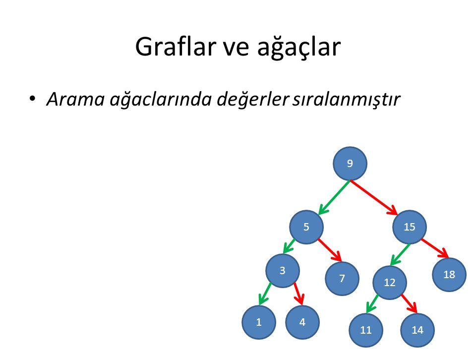 Graflar ve ağaçlar Arama ağaclarında değerler sıralanmıştır 9 5 15 3