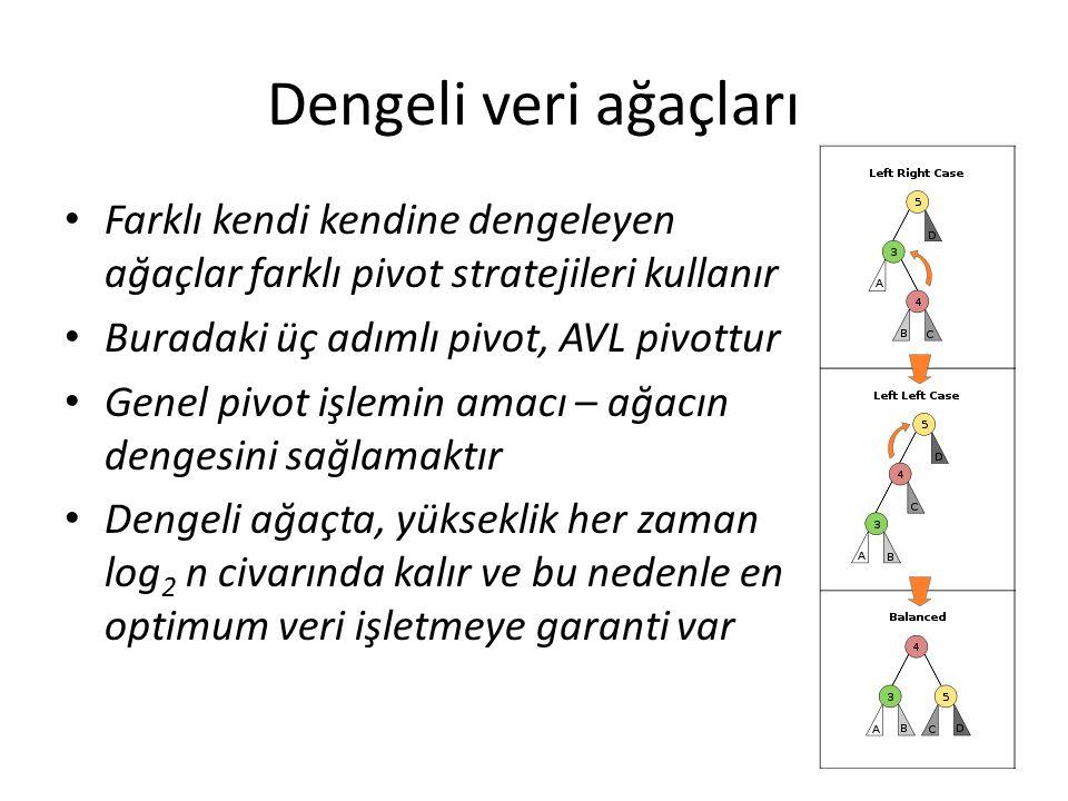 Dengeli veri ağaçları Farklı kendi kendine dengeleyen ağaçlar farklı pivot stratejileri kullanır. Buradaki üç adımlı pivot, AVL pivottur.
